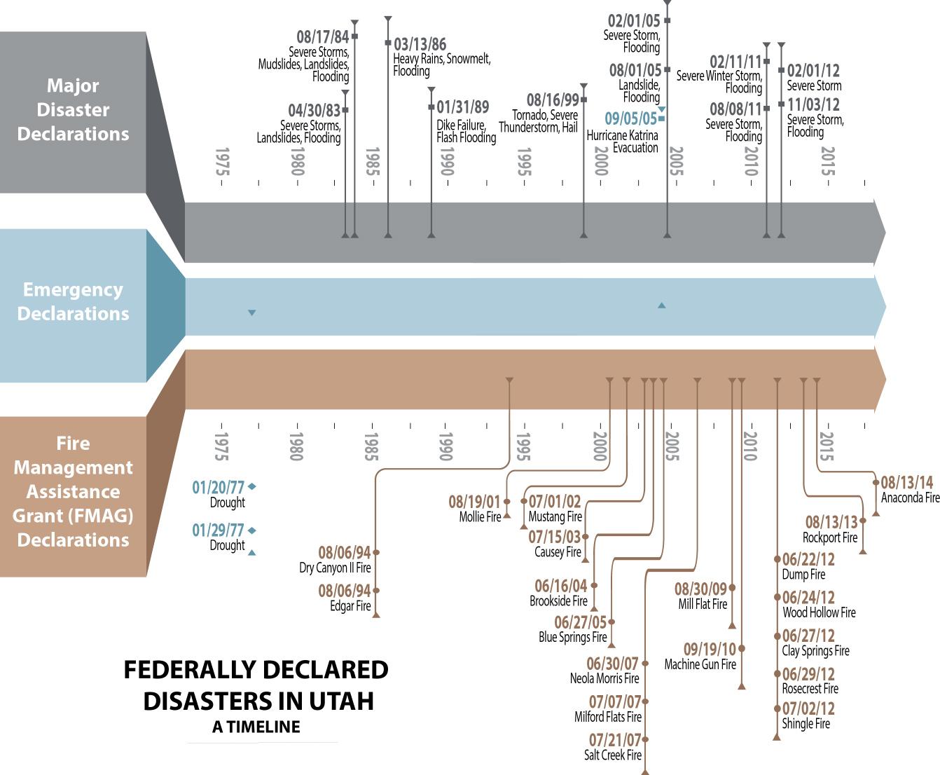 Utah Disaster Timeline