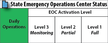 EOC Activation buttons daily LO-01