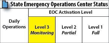 EOC Activation buttons monitoring LO-02