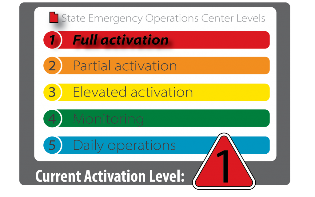 State of Utah emergency operations center is at activation level 1 full activation