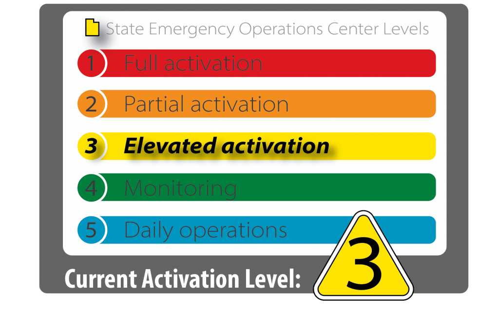 State of Utah emergency operations center is at activation level 3 elevated activation