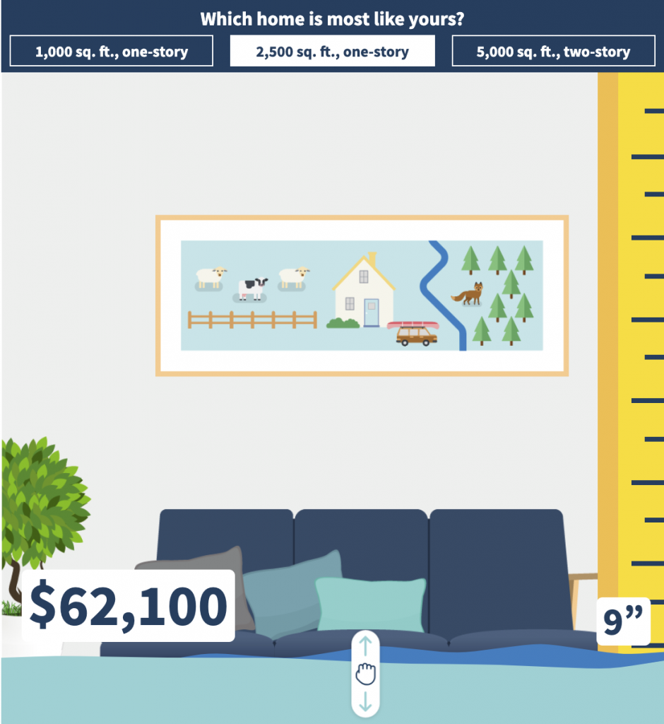 Floodsmart.gov graphic that shows that a 2,500 square foot home with 9 inches of flooding could have more than $62,000 of damage. Flood insurance is not automatically included in your homeowners policy.